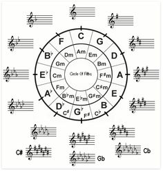 Circle of Fifths: Easy to understand chart