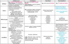 Vous trouverez ci-dessous une fiche synthèse avec les principales catégories de psychotropes.  Cliquez sur l'image pour la voir nette. Norman, Sign Language Words, Study Pictures, Student Studying, Medical School, Nursing Students, Pharmacy, Psychology, About Me Blog