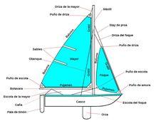 Definimos todas las partes de un velero, la jarcia firme y la jarcia de labor, drizas y escotas. El puño de driza, el puño de amura y el puño de escota.