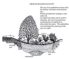 Bioretention areas function as soil and plant-based filtration devices that remove  pollutants through a variety of physical, biological, and chemical treatment processes. The reduction of pollutant loads to receiving waters is necessary for achieving regulatory water quality goals.