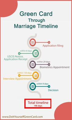 Green card through marriage timeline typically runs a little over than six months. However, if you make mistakes on your application, your green card through marriage timeline may become much longer. Immigrant Visa, Timeline, About Me Blog, Marriage, Day, Mistakes, Infographics, Portal, Green