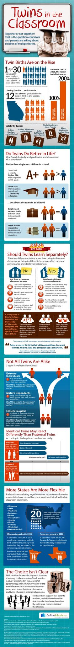 Infographic: Advice for parents about twins in the classroom