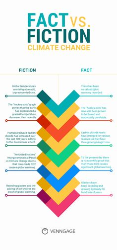 Infografias Design, Tipos Infografias, Ejemplos Infografias - 20 Comparison Infographic Templates and Data Visualization Tips // Debunk myths by comparing facts with fiction side by side Infographic Comparison, Infographic Examples, Free Infographic Maker, Infographic Templates, Shark Facts, Visible Learning, How To Create Infographics, Event Organization, Marketing
