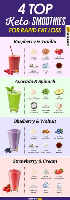 Keto smoothies are a little bit different than other smoothies because we need to keep the carb content down. Most traditional smoothie recipes are loaded with fruits that are high in sugar. For those of us on a keto diet, this is a big no-no.