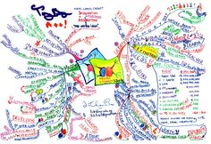 Tony Buzan and My Mind Maps by Lim Choon Boo