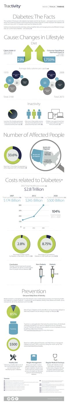 Infographic — Tractivity: A health and corporate wellness activity monitoring solution.