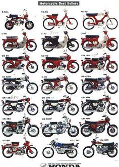 Honda | motorcycles | vintage | poster