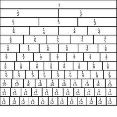 Fraction strip