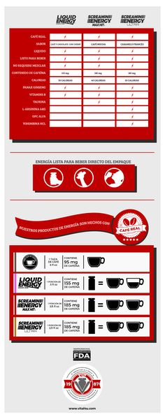 Grafica que muestra equivalencia de café de una taza normal con los productos energeticos de Vitgal 4u. Media onza equivale a casi 2 tazas café, Wooow, sí que es práctico.