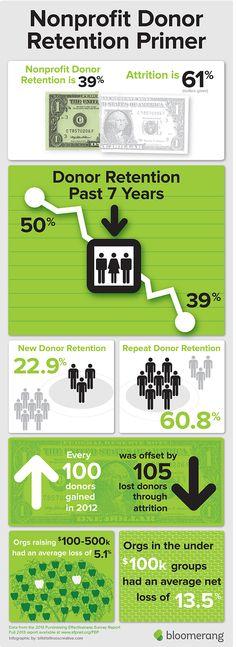 2013 Fundraising Effectiveness Project Survey Report via Bloomerang
