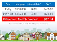 Housing prices are predicted to increase by 5.3% within the next year. That means mortgage rates will rise as well. Estimate your monthly mortgage rate with this tool!