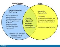 Bipolar | ADHD Venn diagram, overlapping symptoms. Simple visual for better understanding comorbidity and why getting diagnoses and effective treatment can take time.