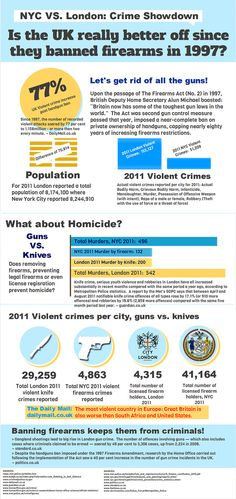 Infographic: London VS. New York  Violent Crime. No gun control, people.
