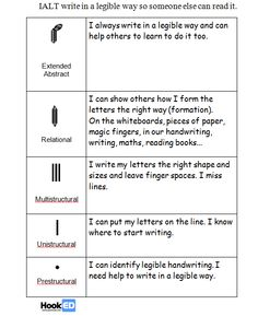 Bridget Casse @BridgetCasse Mar 18 @markherring co-created #SOLOTaxonomy rubric to help encourage self-monitoring of handwriting.WELL wo...