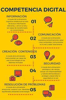"""CURSO:""""Enseñar y evaluar la competencia digital""""2016: INFOGRAFÍA DE LA COMPETENCIA DIGITAL, por Yolanda. Más información en su blog: https://competenciadigital2016yolanda.blogspot.com.es/ #CDigital_INTEF"""