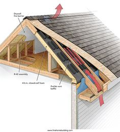 Most roofs on new houses seem to have continuous ridge vents, which have largely replaced the louvered gable vents commonly installed a generation ago. But what about a house that already has gable vents Gable Vents, Roof Vents, Roof Air Vent, Attic Renovation, Attic Remodel, Attic Rooms, Attic Spaces, Attic Bathroom, Attic Playroom