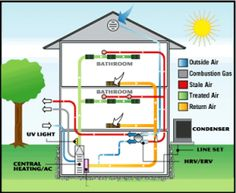 Although there are many factors that go into keeping a home in the best shape possible, effectively managing one's HVAC system can be particularly important.