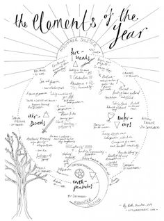 A hand-drawn poster showing the wheel of the year, with the eight pagan sabbats, four seasons, four elements and four tarot suits.