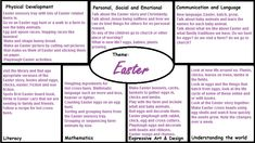 EYFS plan for Easter activities Shrove Tuesday Eyfs, Shrove Tuesday Activities, The Plan, How To Plan, Nursery Activities, Easter Activities, Pancake Day Eyfs Activities, Learning Stories, Easter Story