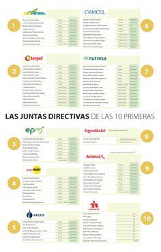 Las Juntas Directivas de las 10 Primeras Empresas de Colombia