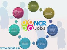 #Life_Cycle!!!  www.ncrjobs.in