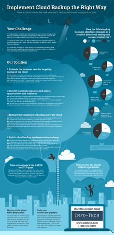 Implement Cloud backup the right way Infographic by @mademoisellelychee and InfoTech