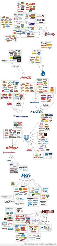 Did You Know How Big These Companies Are?    dude i never knew this!?