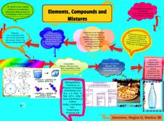 Molecules, Atoms, Compounds, Mixtures and Elements | Publish with ...