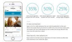 Instagram : quelles opportunités pour les marques ?
