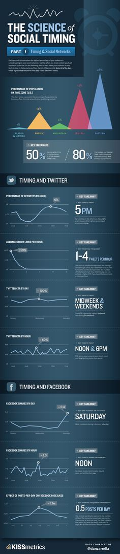Some interesting data about when people post to Twitter and Facebook from KISSmetrics. http://blog.kissmetrics.com/wp-content/uploads/2011/06/science-of-social-timing-part-1.pdf