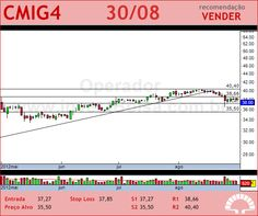 CEMIG - CMIG4 - 30/08/2012 #CMIG4 #analises #bovespa
