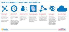 7 Tenets of Future Storyworlds at the 2012 European Broadcast Union (EBU) TV Summit in Copenhagen by Transmedia Storyteller CEO, Robert Pratten.