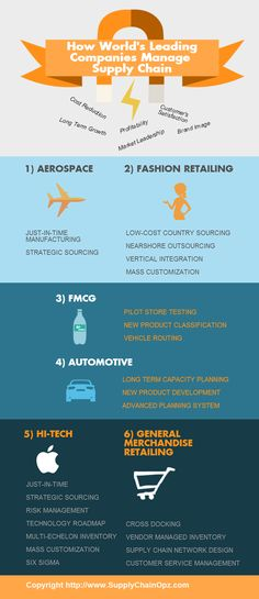 figure 3  supply chain roadmap  six generic supply chain models