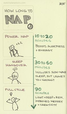 How long to nap. Via The Wall Street Journal: The Perfect Napand @jessmnhey.
