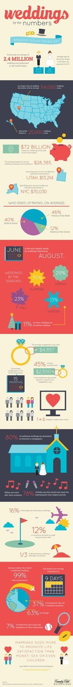 Fun wedding facts! #wedding #venue #countryclub http://www.weddingchicks.com/2014/07/09/country-club-receptions/
