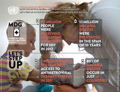 Millennium Development Goal #6 Combat HIV/AIDS, Malaria and Other Diseases