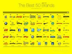 2015 브랜드 가치 순위