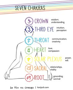 The seven chakras and their meanings Sanskrit Symbols, Yoga Symbols, Chakra Symbols, Chakra Art, Spiritual Symbols, Chakra Healing, Rune Symbols, Reiki Symbols, Chakra Affirmations