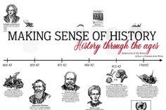 John B. Sparks developed this Histomap of World History