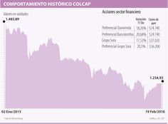 El Índice Colcap ha tenido un repunte de 9% en lo corrido del año