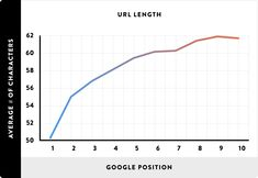 url length google position #URL