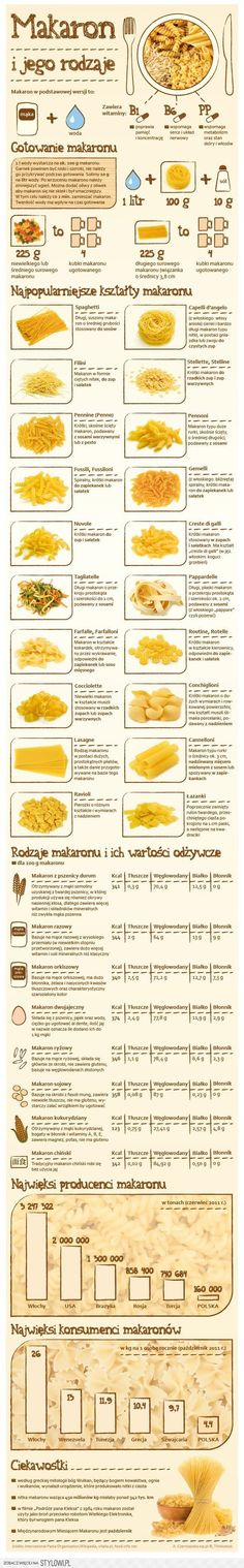 Pasta and its types - Infographics, Food And Drinks, Pasta and its types - Infographics. Brunch, Cooking Recipes, Healthy Recipes, Healthy Habits, Weird Food, Pasta, Food Facts, Food Humor, Food Inspiration