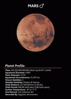 "Mars is the fourth planet from the Sun. Named after the Roman god of war, and often described as the ""Red Planet"" due to its reddish appearance. Mars is a terrestrial planet with a thin atmosphere composed primarily of carbon dioxide."