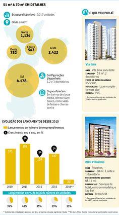 Coringa, imóvel de até 70 m² faz o 'upgrade' da classe média.