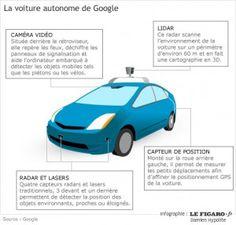 La Google car, la voiture qui conduit tout seul.