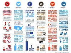 Social Media Panorama