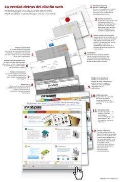 Infografía: Metodología de Diseño de páginas web.