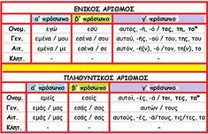 προσωπικές αντωνυμίες School Hacks, School Tips, Periodic Table, Periodic Table Chart, Periotic Table, College Tips