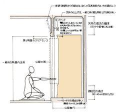 お仏間の設計概要 -全日本宗教用具協同組合 全宗協