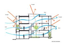 of B House / i.House Architecture and Construction - 27 B House / i.House Architecture and ConstructionB House / i.House Architecture and Construction Architecture Concept Drawings, Green Architecture, Architecture Portfolio, Sustainable Architecture, Sustainable Design, Architecture Design, Landscape Architecture, Pavilion Architecture, Architecture Diagrams